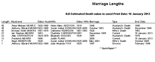 Marriage Length Report